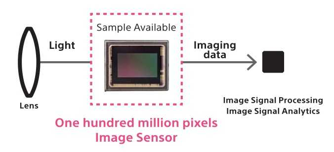 Sony-new-150MP-medium-format-BSI-sensors-for-20182